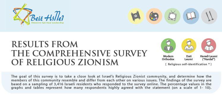 Religious Zionism Survey Header